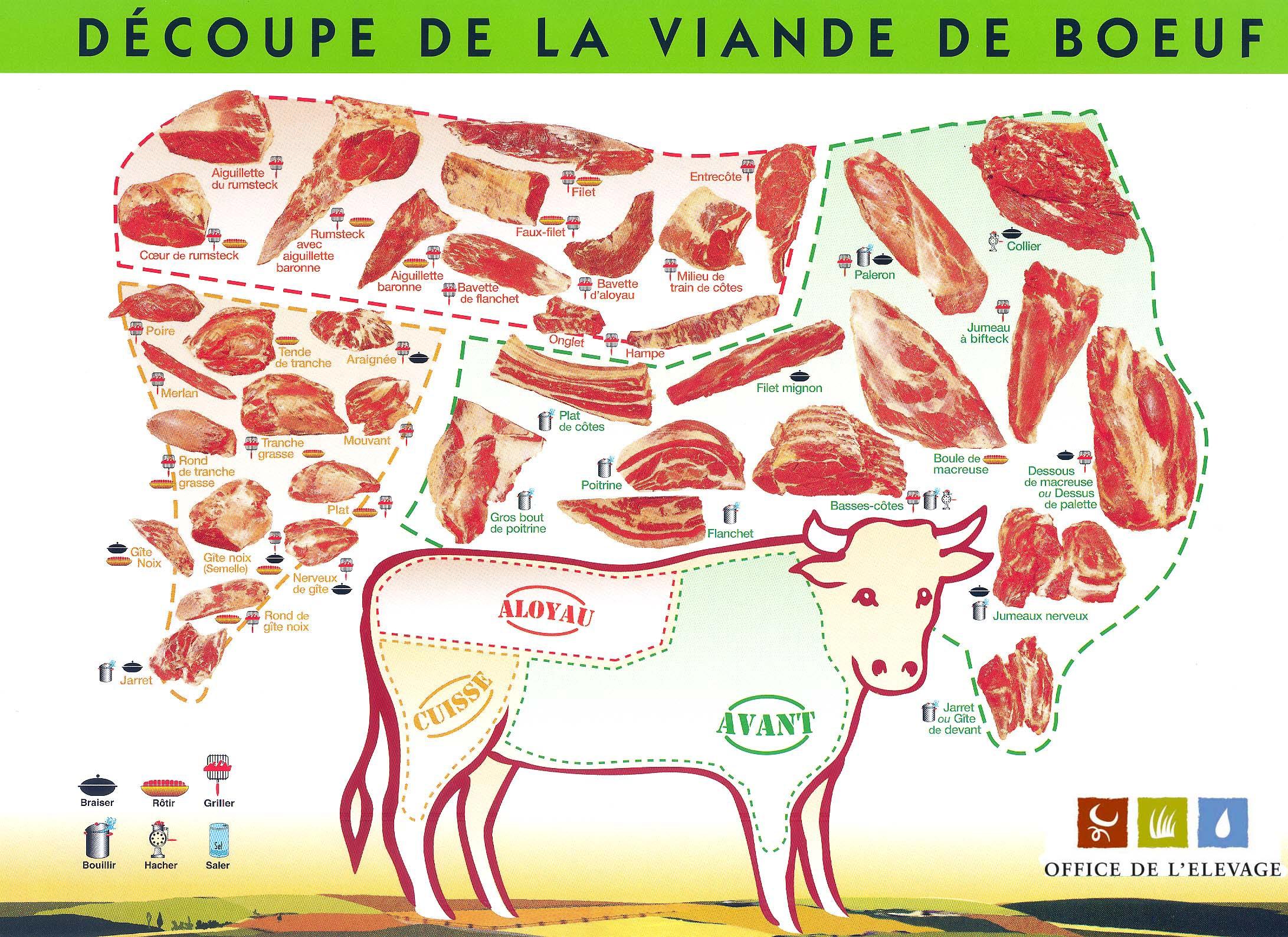Picerie colis de b uf le guibra st sulpice la for t - Comment couper de la viande congelee ...